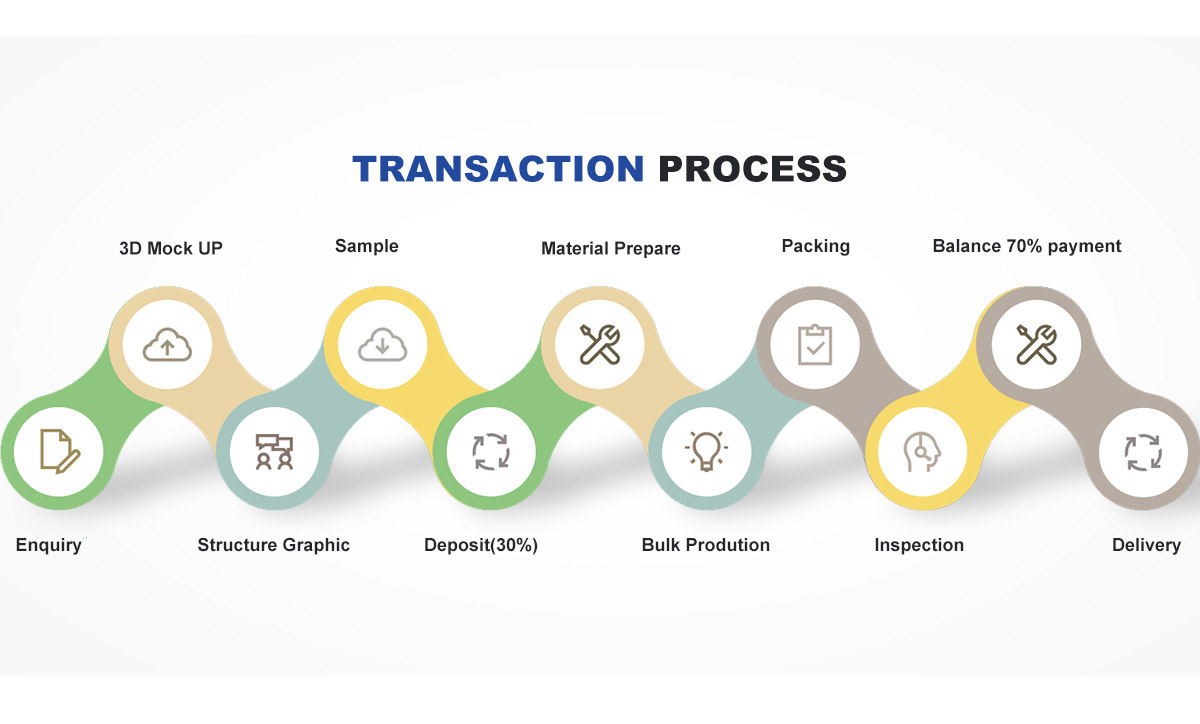 transaction process of lanshow holiday display