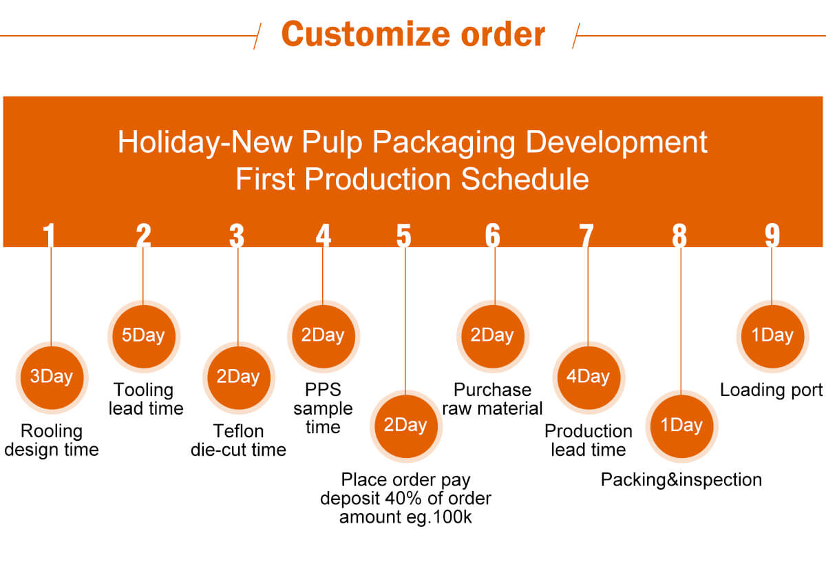 Holiday-new pulp packaging development first production schedule