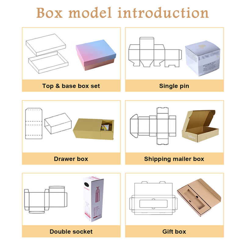8.Box model introduction